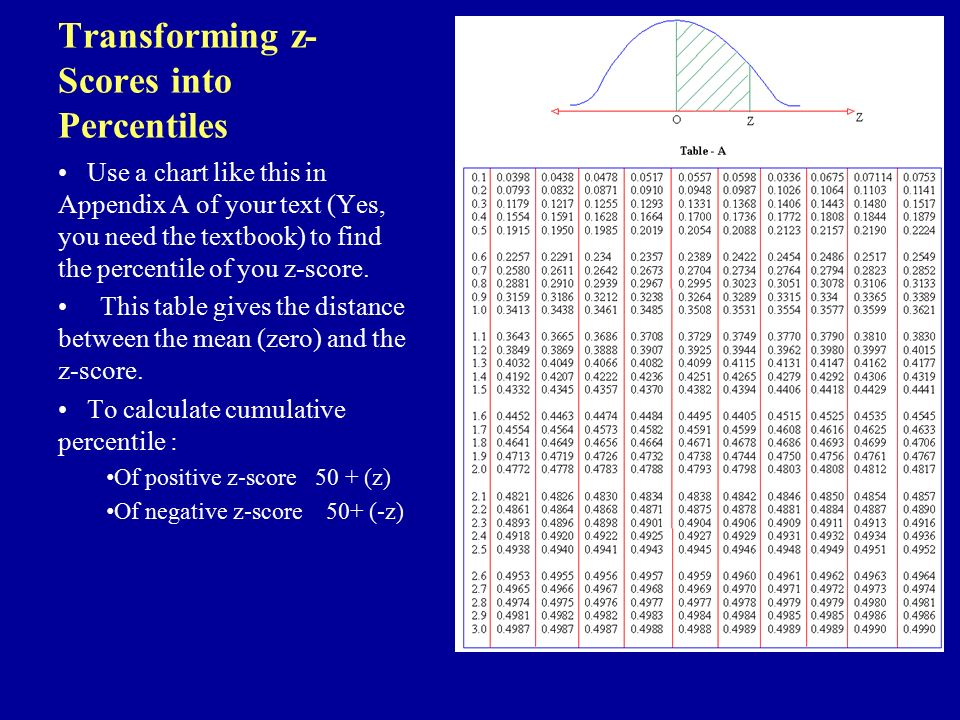 Stats ppt video online download Z Score Table Percentile