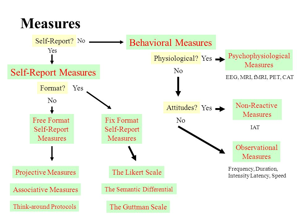 distinction between self report and behavioral measures The present study (n 86) sought to evaluate a laboratory-based behavioral measure of risk taking (the balloon analogue risk task bart) and to test associations between this measure and self-report measures of risk-related constructs as well as self-reported real-world risk behaviors.
