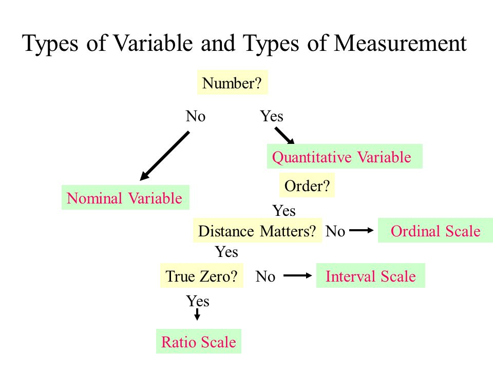 variable types Programmers should consider the size of the numbers they wish to store in choosing variable types variables will roll over when the value stored exceeds the space.
