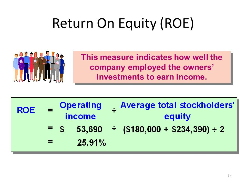 how to measure return on equity