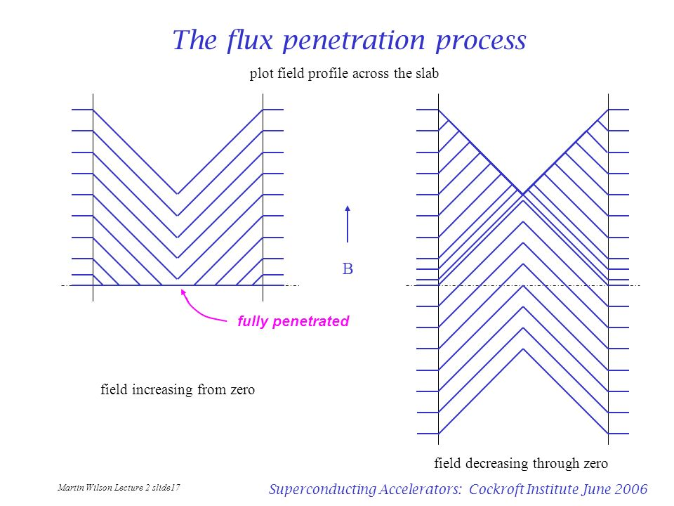 The flux penetration process