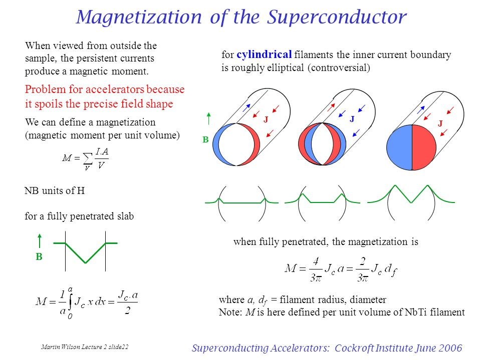 Magnetization of the Superconductor