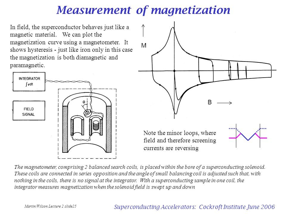 Measurement of magnetization