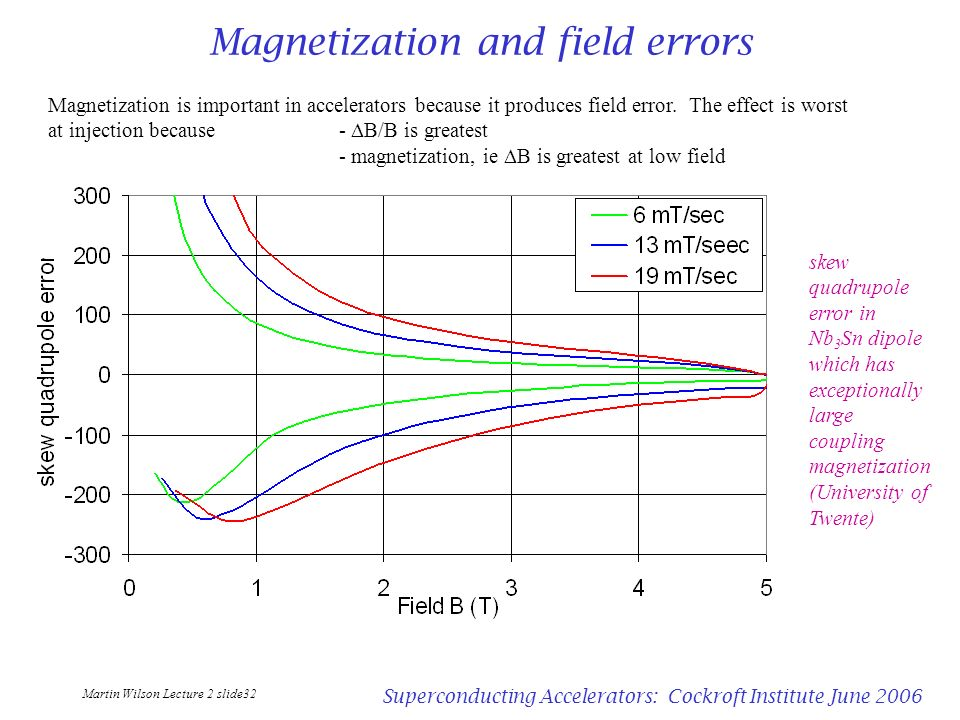 Magnetization and field errors