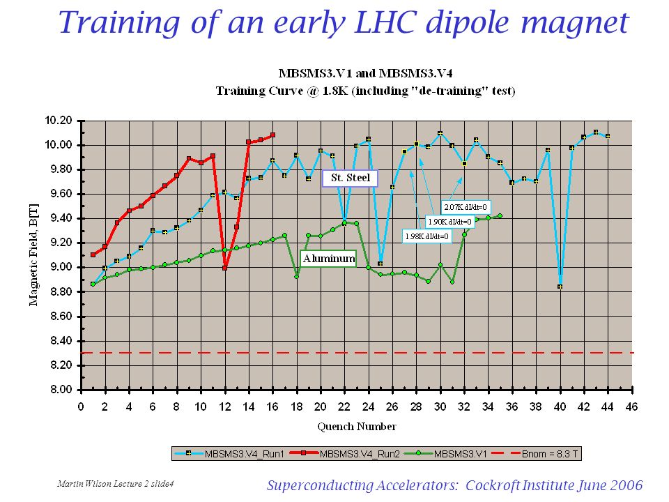 Training of an early LHC dipole magnet