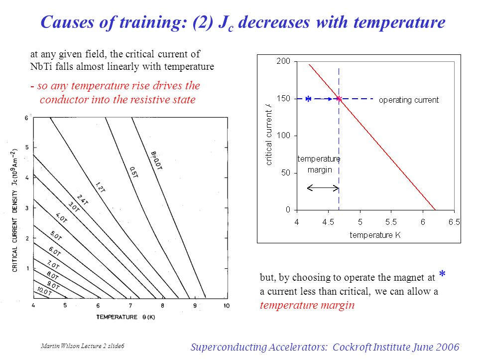 Causes of training: (2) Jc decreases with temperature