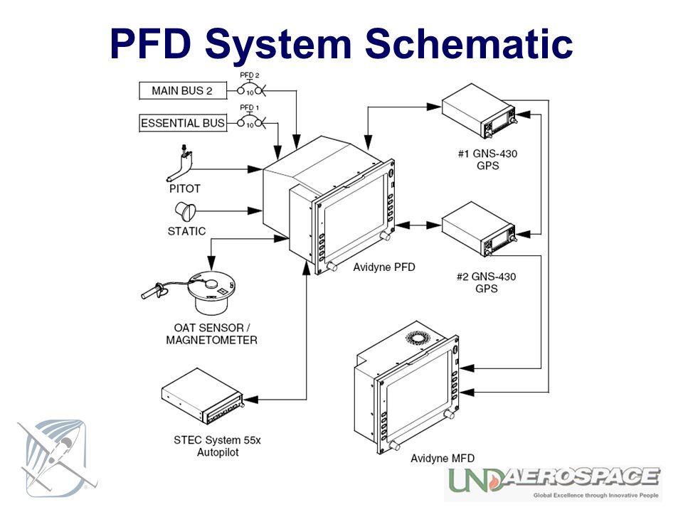 PFD+System+Schematic avidyne pfd with out flight director ppt download  at suagrazia.org