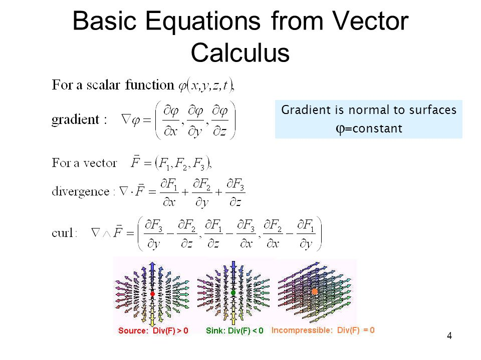 Basic Equations from Vector Calculus
