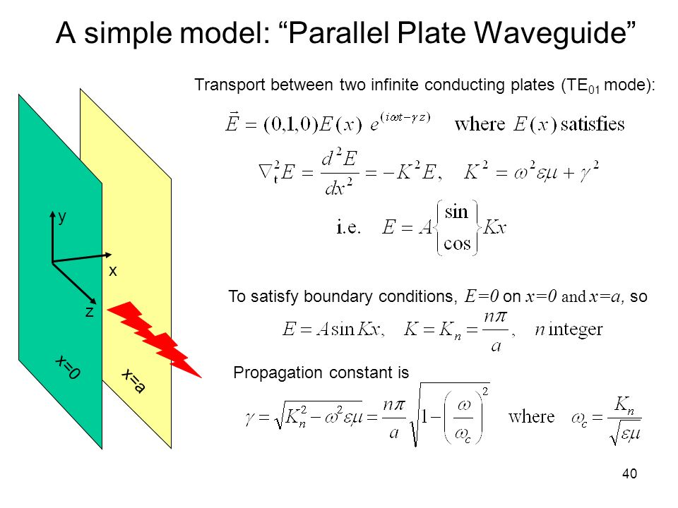 A simple model: Parallel Plate Waveguide