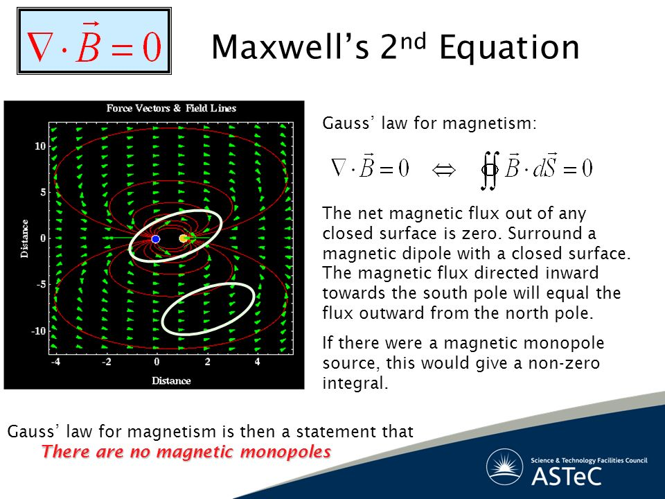 Maxwell's 2nd Equation Gauss' law for magnetism:
