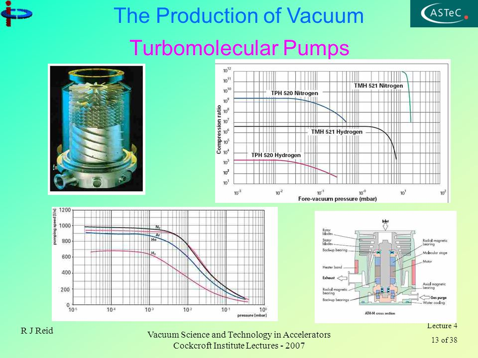 Turbomolecular Pumps R J Reid