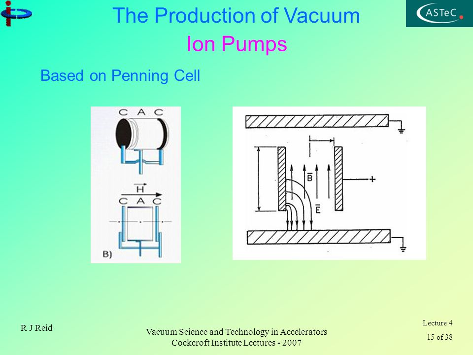 Ion Pumps Based on Penning Cell R J Reid