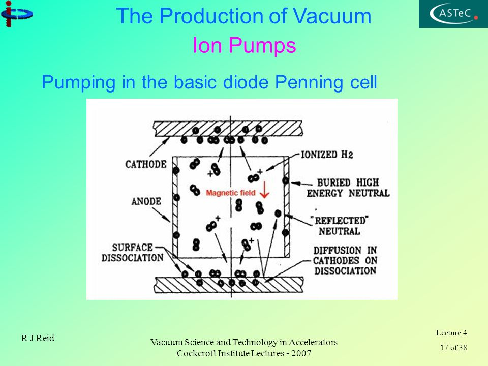 Ion Pumps Pumping in the basic diode Penning cell R J Reid