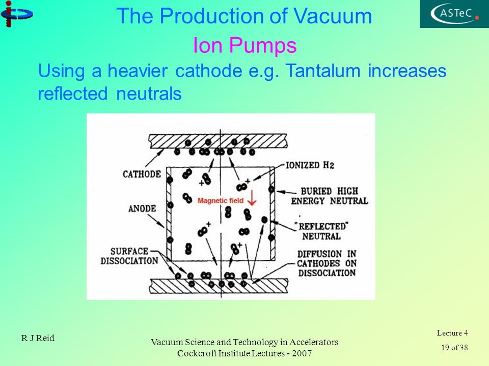 Ion Pumps Using a heavier cathode e.g. Tantalum increases reflected neutrals. R J Reid. Vacuum Science and Technology in Accelerators.