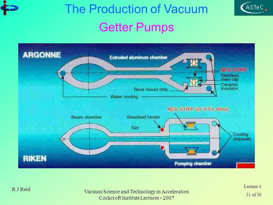 Getter Pumps R J Reid Vacuum Science and Technology in Accelerators