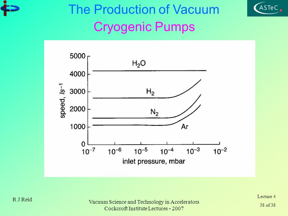 Cryogenic Pumps R J Reid Vacuum Science and Technology in Accelerators