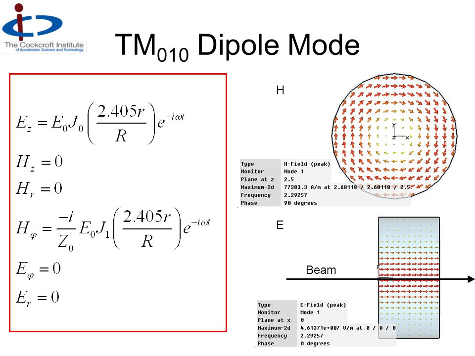 TM010 Dipole Mode H E Beam