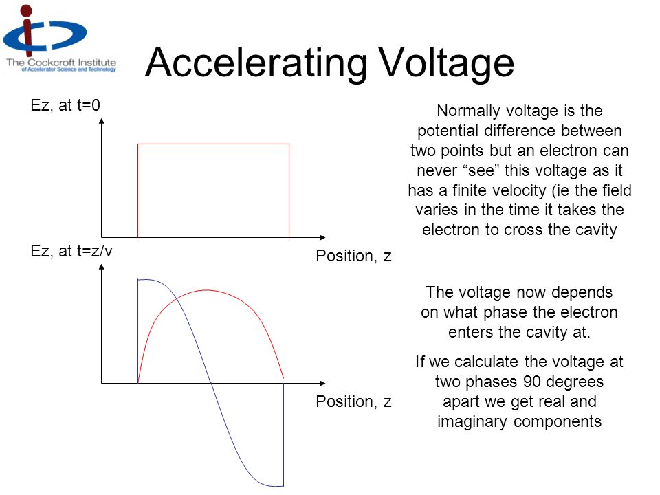 Accelerating Voltage Ez, at t=0