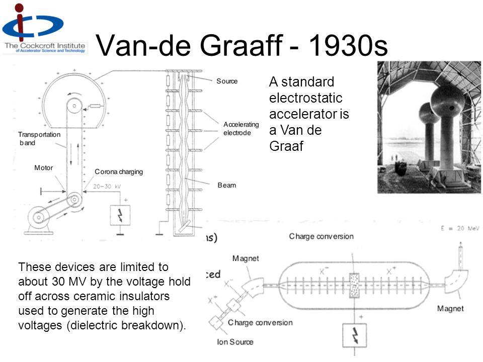 Van-de Graaff - 1930s A standard electrostatic accelerator is a Van de Graaf.