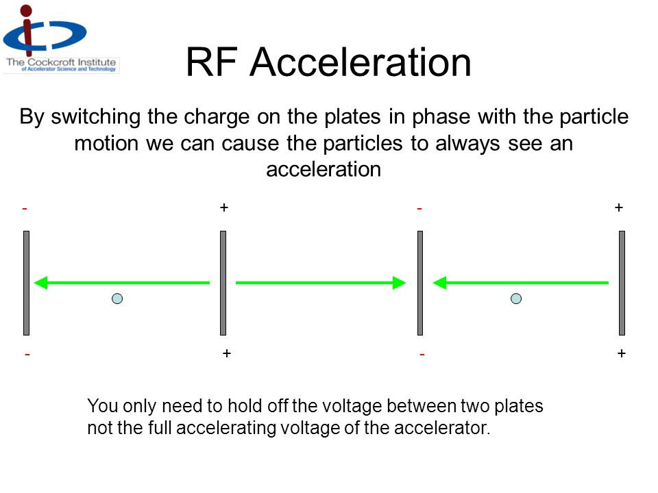 RF Acceleration By switching the charge on the plates in phase with the particle motion we can cause the particles to always see an acceleration.