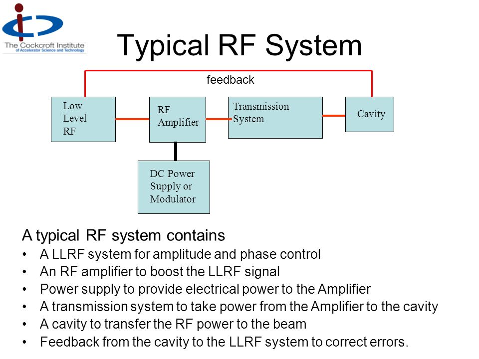 Typical RF System A typical RF system contains