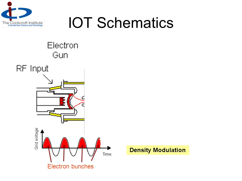 IOT Schematics Grid voltage Density Modulation Time Electron bunches