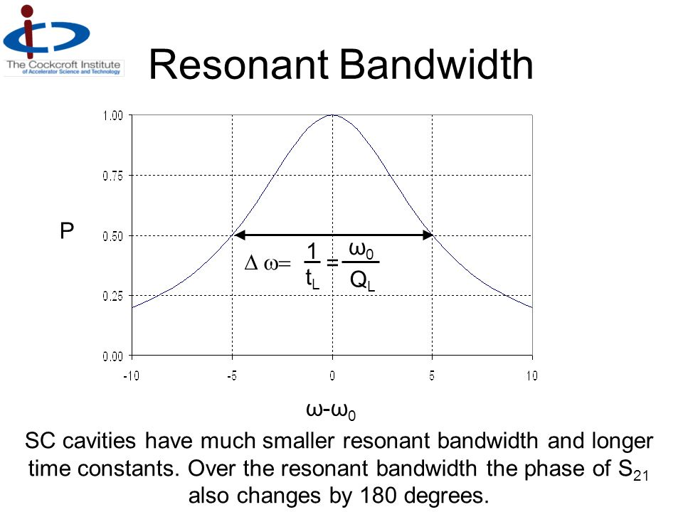 Resonant Bandwidth P ω0 1 D w= = tL QL ω-ω0