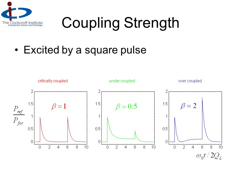 Coupling Strength Excited by a square pulse critically coupled