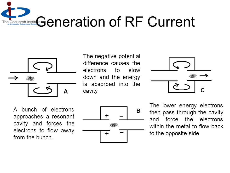 Generation of RF Current