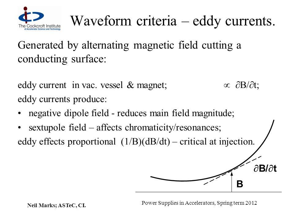 Waveform criteria – eddy currents.