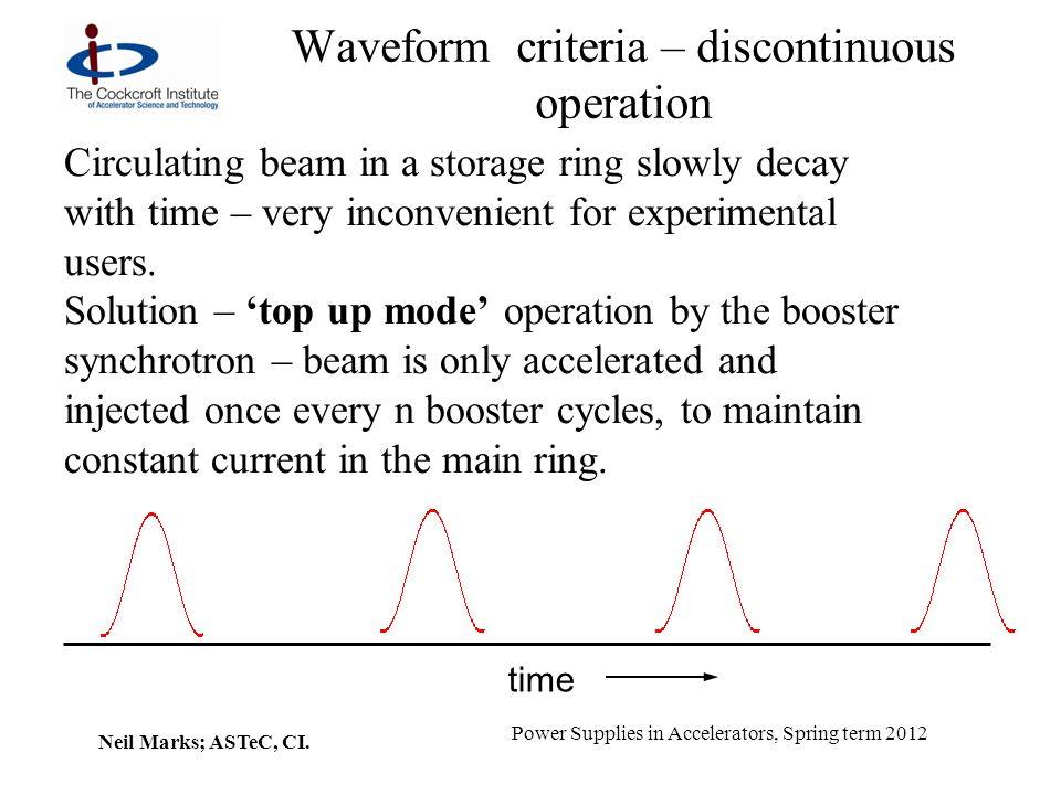 Waveform criteria – discontinuous operation