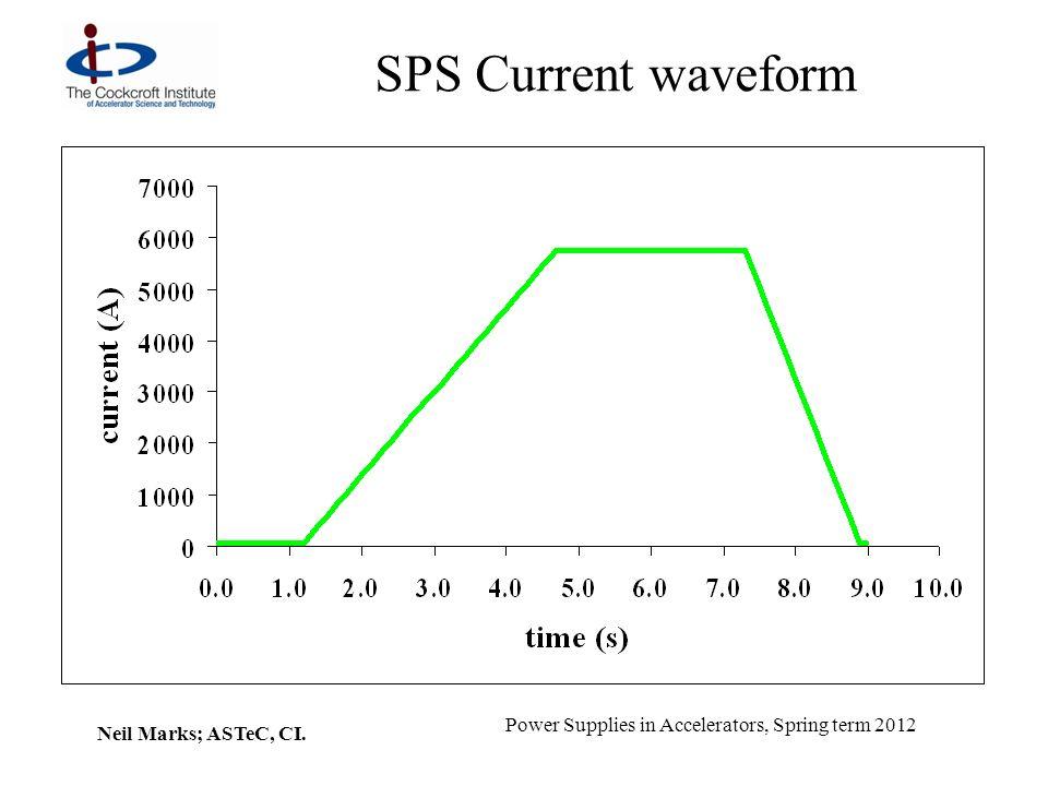 SPS Current waveform