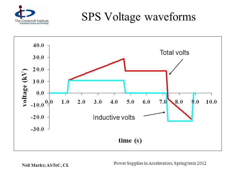 SPS Voltage waveforms Total volts Inductive volts