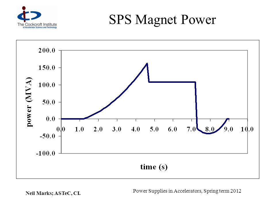 SPS Magnet Power