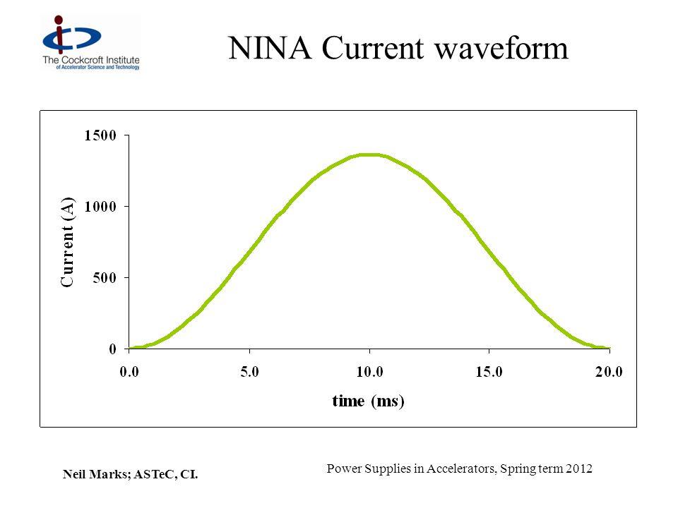 NINA Current waveform