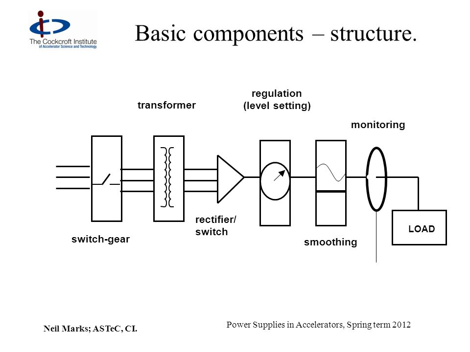 Basic components – structure.