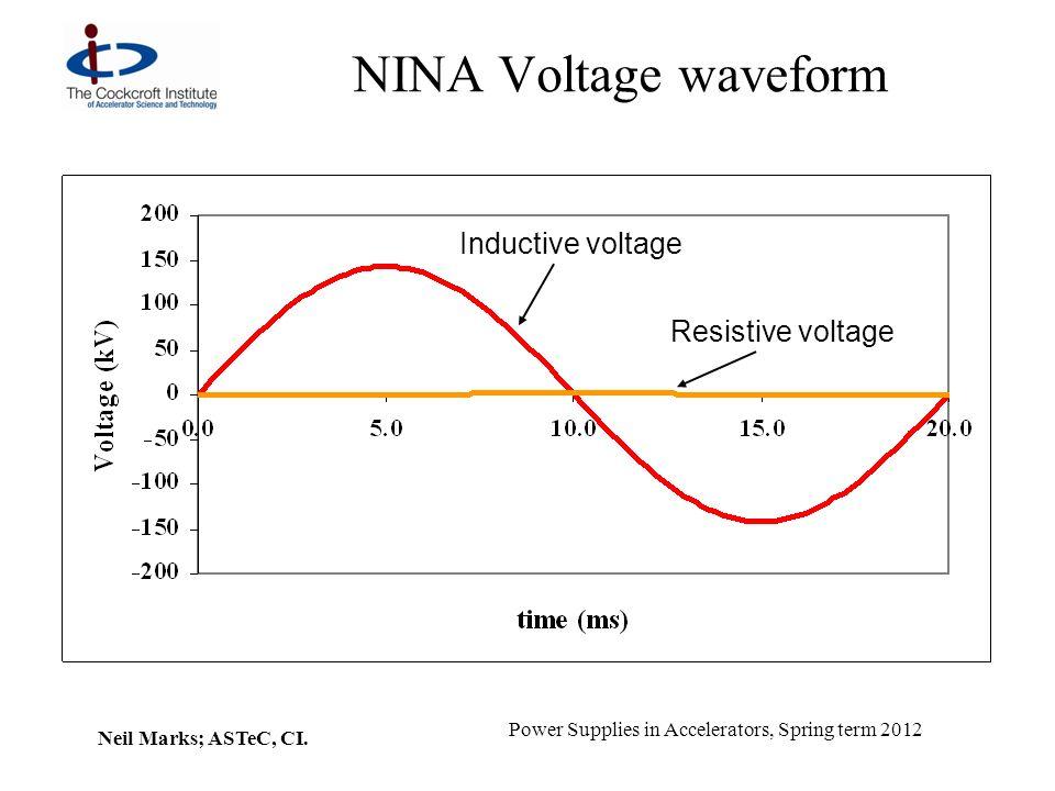 NINA Voltage waveform Inductive voltage Resistive voltage