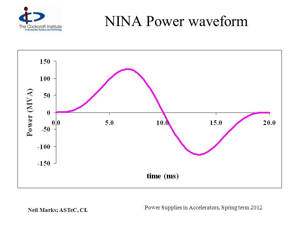 NINA Power waveform