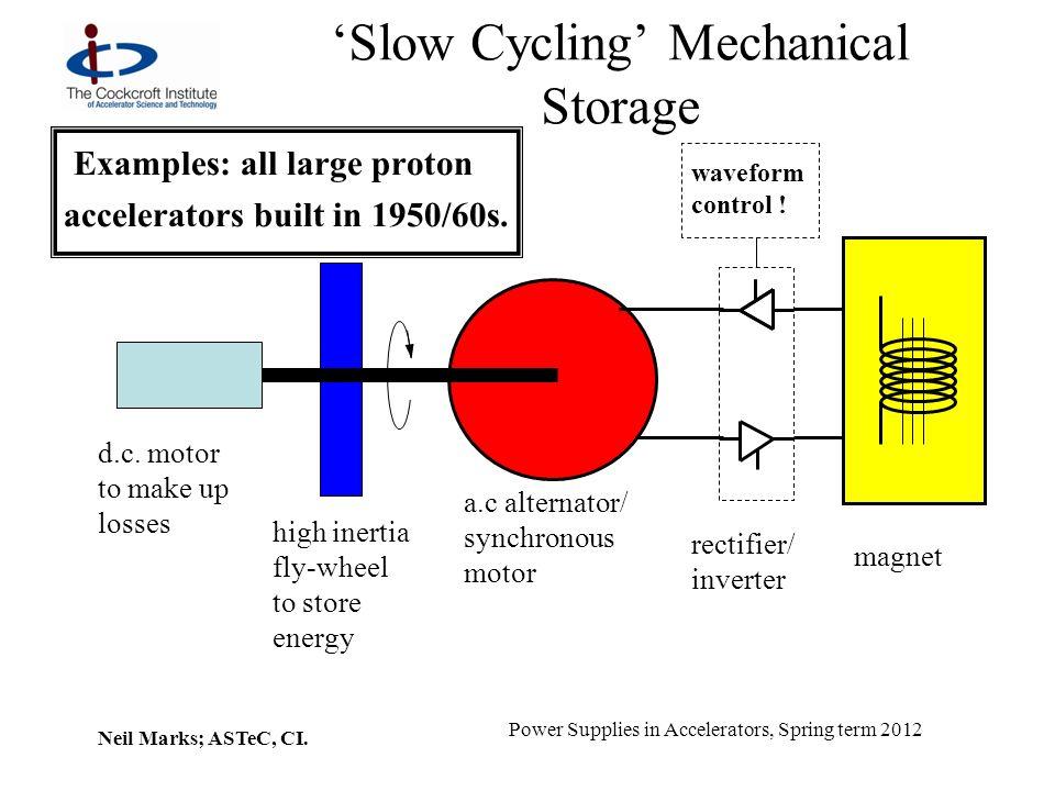 'Slow Cycling' Mechanical Storage