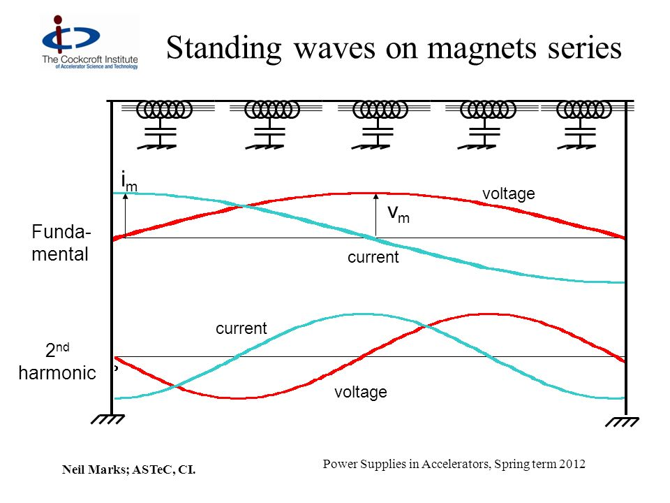 Standing waves on magnets series