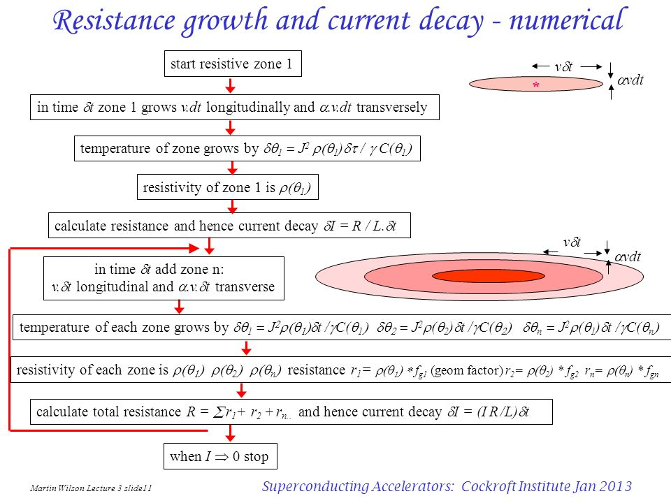 Resistance growth and current decay - numerical