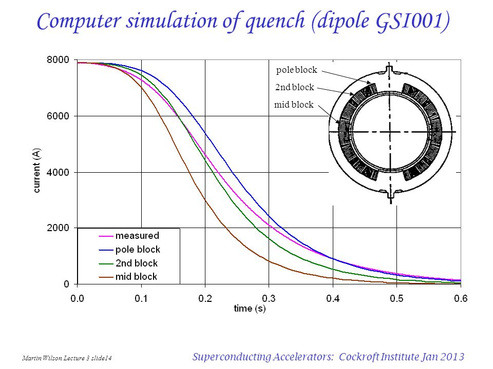 Computer simulation of quench (dipole GSI001)