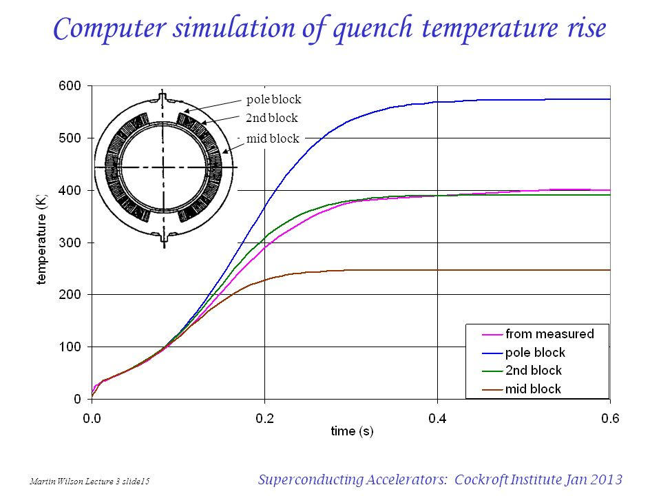 Computer simulation of quench temperature rise
