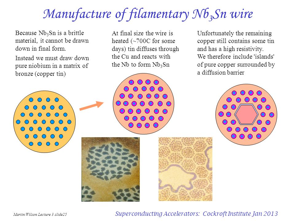 Manufacture of filamentary Nb3Sn wire