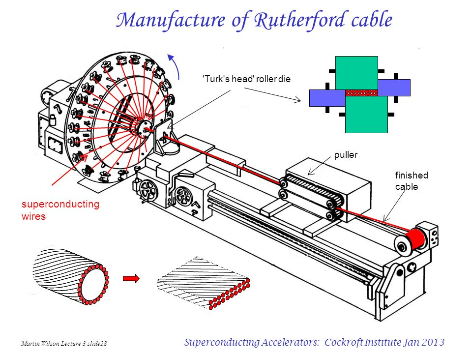 Manufacture of Rutherford cable