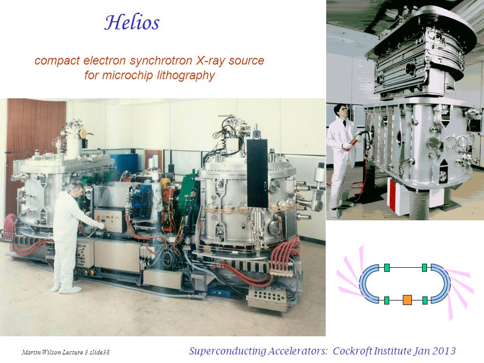 Helios compact electron synchrotron X-ray source for microchip lithography. Martin Wilson Lecture 3 slide38.