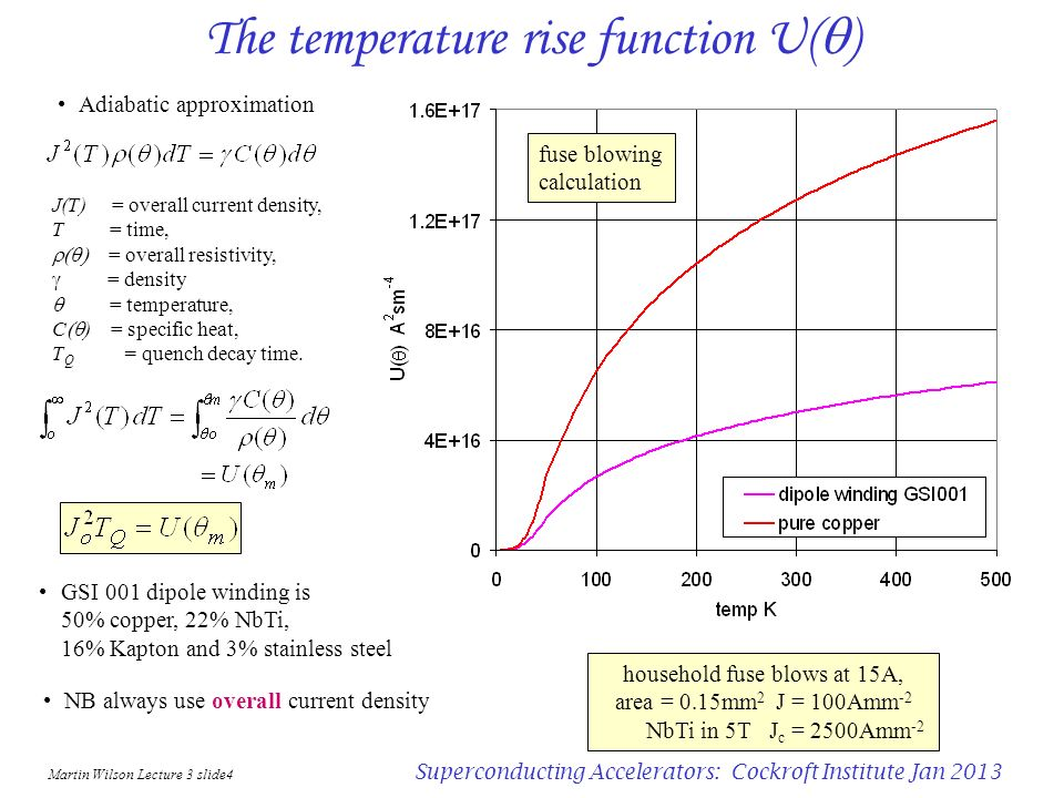 The temperature rise function U(q)