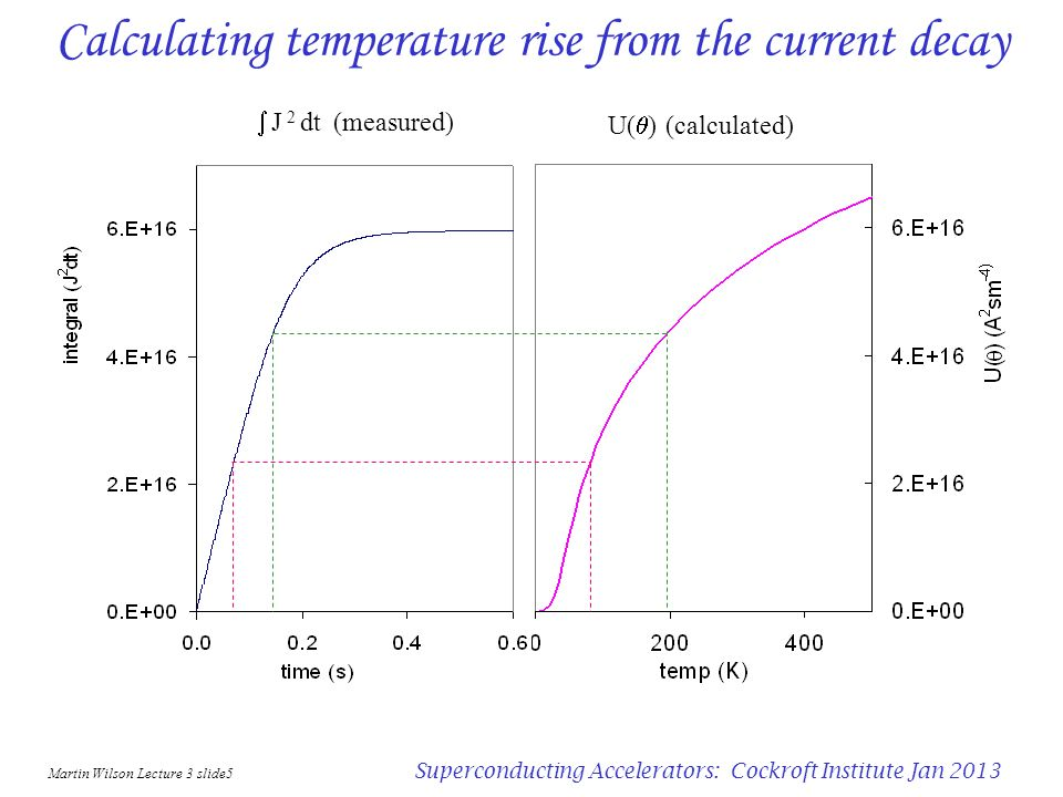 Calculating temperature rise from the current decay