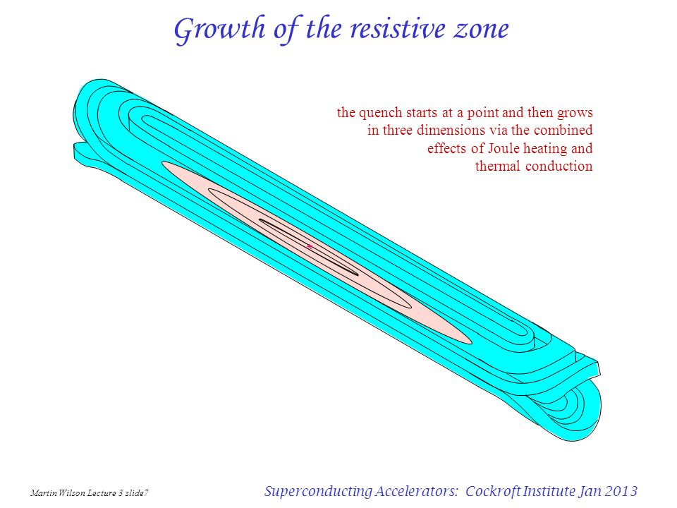 Growth of the resistive zone