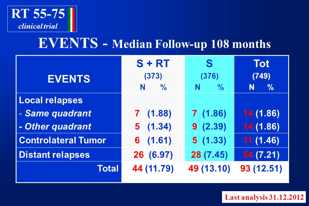 EVENTS - Median Follow-up 108 months